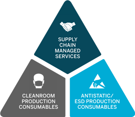 Supply-Chain-Management-Pyramid